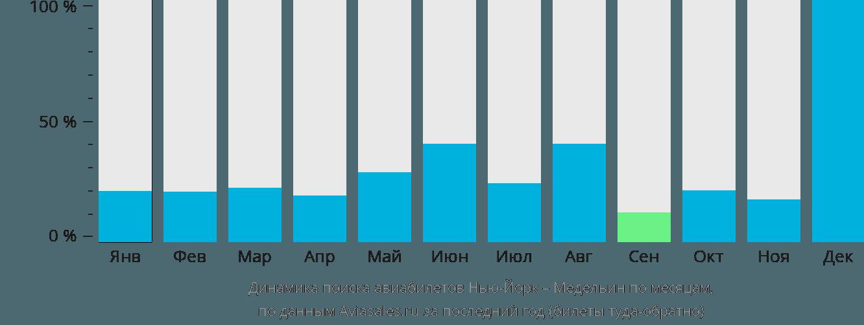 Динамика поиска авиабилетов из Нью-Йорка в Медельин по месяцам