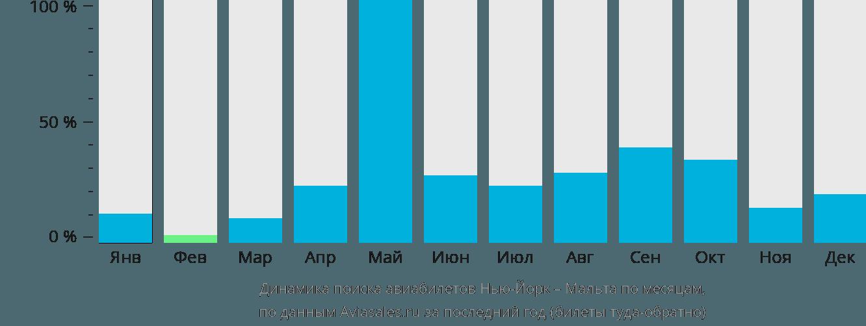 Динамика поиска авиабилетов из Нью-Йорка на Мальту по месяцам