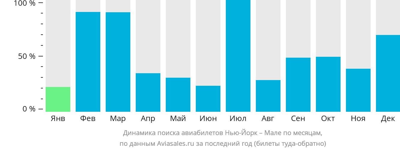 Динамика поиска авиабилетов из Нью-Йорка в Мале по месяцам