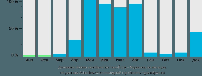 Динамика поиска авиабилетов из Нью-Йорка в Мурманск по месяцам