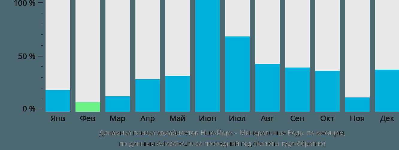 Динамика поиска авиабилетов из Нью-Йорка в Минеральные воды по месяцам