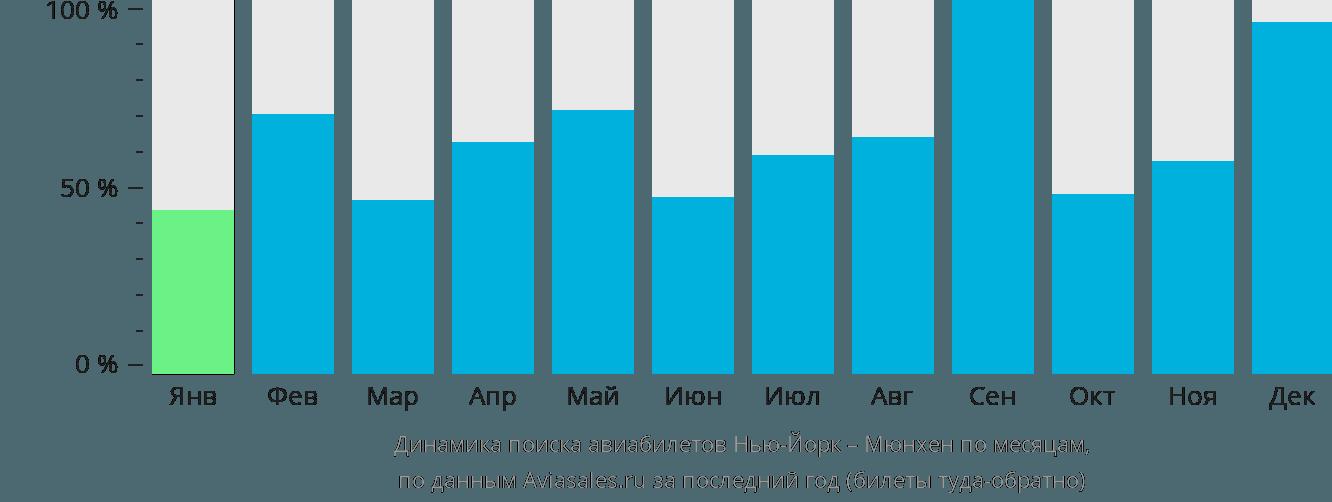 Динамика поиска авиабилетов из Нью-Йорка в Мюнхен по месяцам