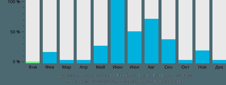 Динамика поиска авиабилетов из Нью-Йорка в Мартас-Винъярд по месяцам