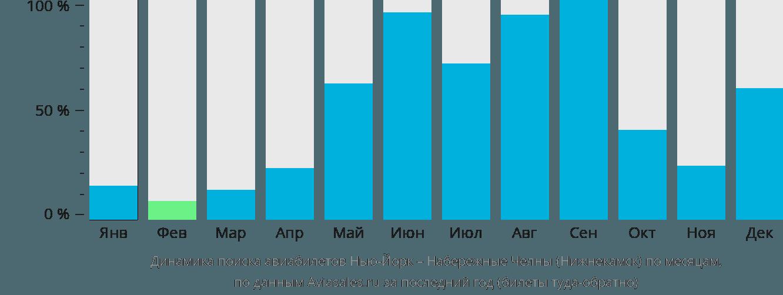 Динамика поиска авиабилетов из Нью-Йорка в Нижнекамск по месяцам