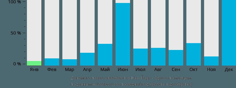Динамика поиска авиабилетов из Нью-Йорка в Одессу по месяцам