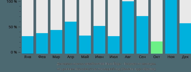 Динамика поиска авиабилетов из Нью-Йорка в Кахулуи по месяцам