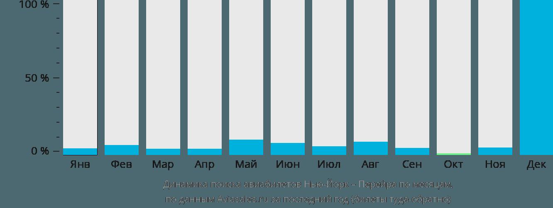 Динамика поиска авиабилетов из Нью-Йорка в Перейру по месяцам