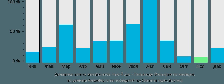 Динамика поиска авиабилетов из Нью-Йорка в Пальма-де-Майорку по месяцам