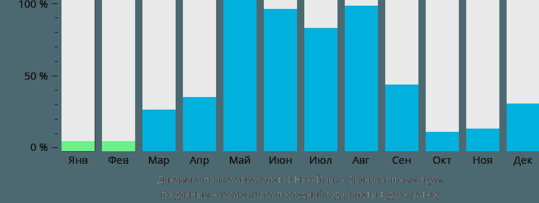 Динамика поиска авиабилетов из Нью-Йорка в Оренбург по месяцам