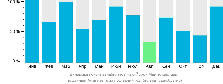 Динамика поиска авиабилетов из Нью-Йорка на Маэ по месяцам