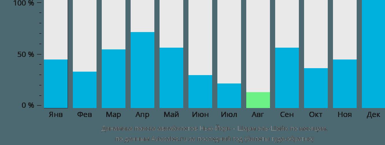 Динамика поиска авиабилетов из Нью-Йорка в Шарм-эль-Шейх по месяцам