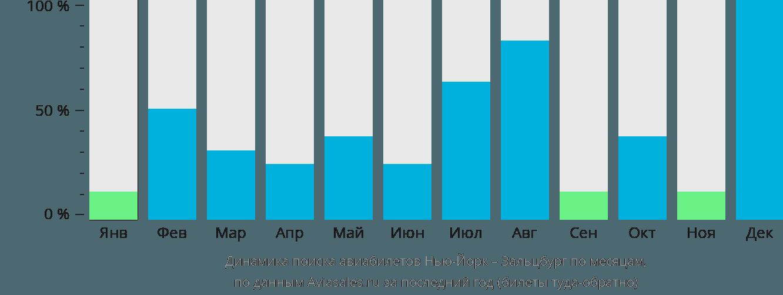 Динамика поиска авиабилетов из Нью-Йорка в Зальцбург по месяцам