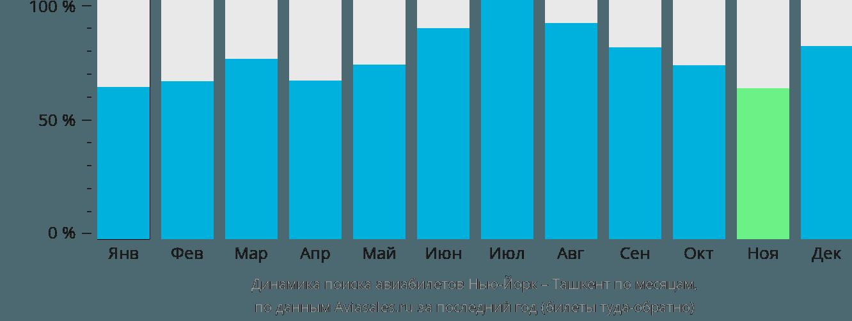 Динамика поиска авиабилетов из Нью-Йорка в Ташкент по месяцам