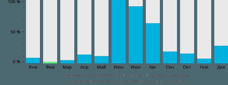 Динамика поиска авиабилетов из Нью-Йорка в Подгорицу по месяцам