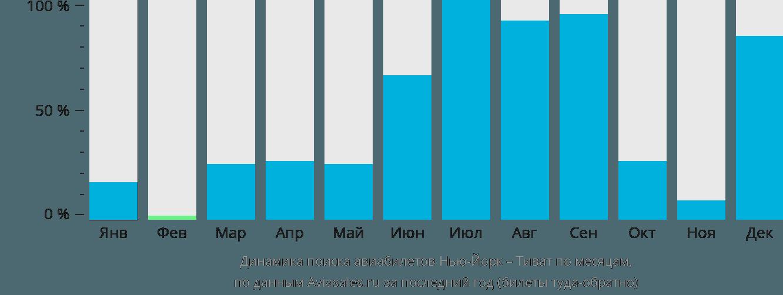 Динамика поиска авиабилетов из Нью-Йорка в Тиват по месяцам