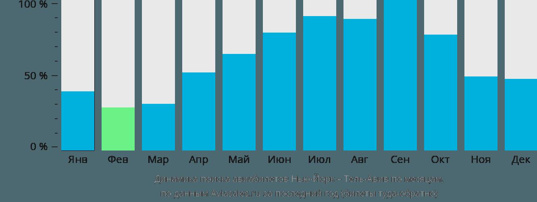 Динамика поиска авиабилетов из Нью-Йорка в Тель-Авив по месяцам