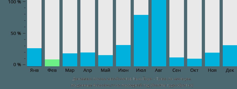 Динамика поиска авиабилетов из Нью-Йорка в Тунис по месяцам