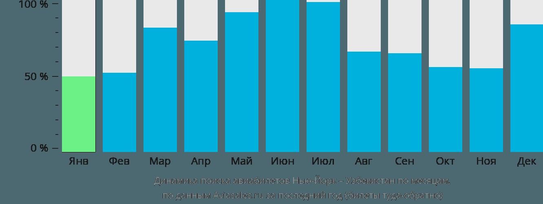 Динамика поиска авиабилетов из Нью-Йорка в Узбекистан по месяцам