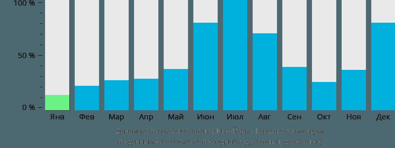 Динамика поиска авиабилетов из Нью-Йорка в Варшаву по месяцам