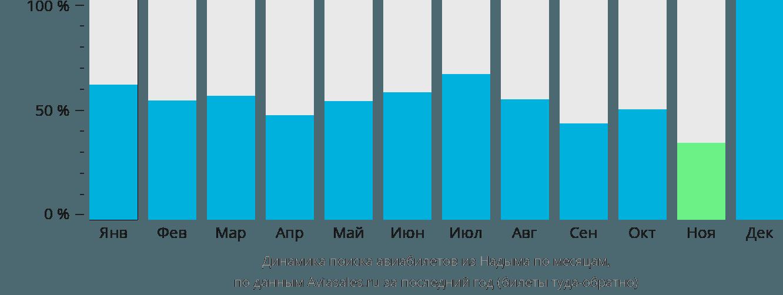 Динамика поиска авиабилетов из Надыма по месяцам