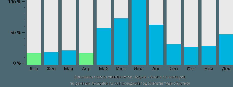 Динамика поиска авиабилетов из Надыма в Анапу по месяцам