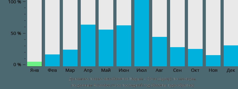 Динамика поиска авиабилетов из Надыма в Сочи по месяцам