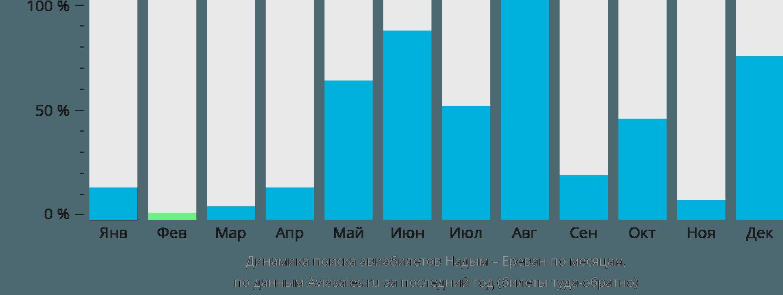Динамика поиска авиабилетов из Надыма в Ереван по месяцам