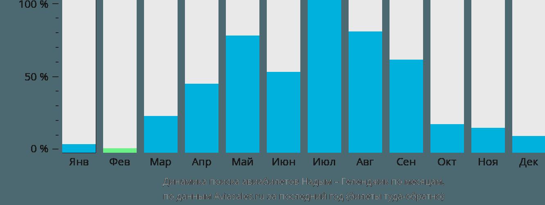 Динамика поиска авиабилетов из Надыма в Геленджик по месяцам