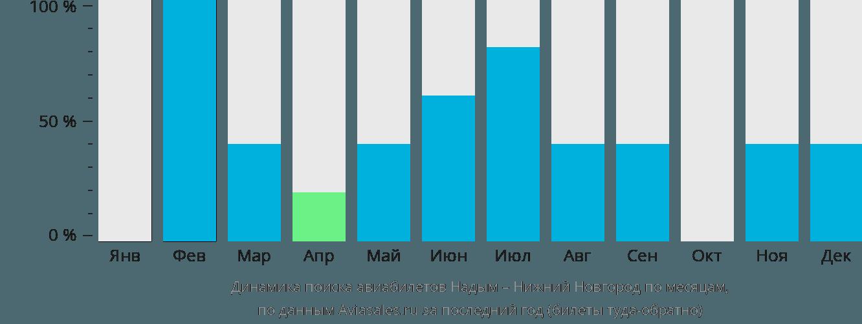 Динамика поиска авиабилетов из Надыма в Нижний Новгород по месяцам