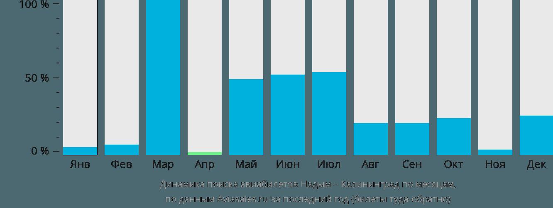 Динамика поиска авиабилетов из Надыма в Калининград по месяцам