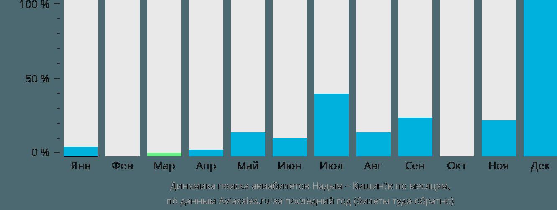 Динамика поиска авиабилетов из Надыма в Кишинёв по месяцам