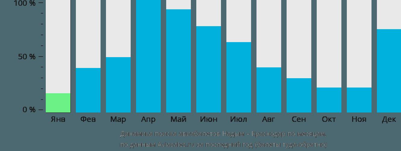 Динамика поиска авиабилетов из Надыма в Краснодар по месяцам