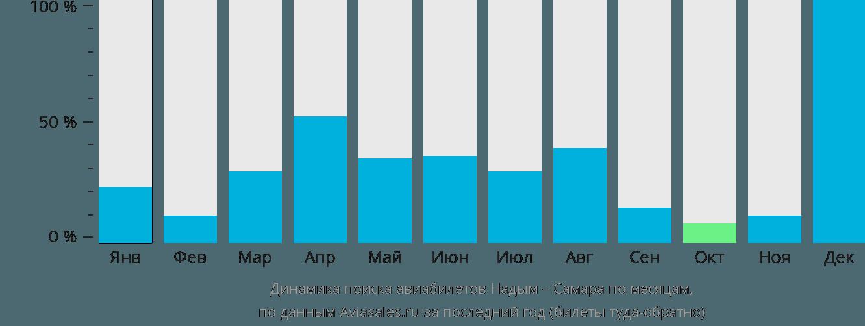 Динамика поиска авиабилетов из Надыма в Самару по месяцам