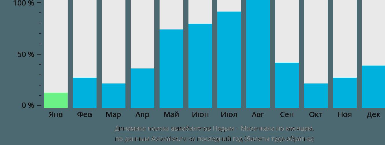 Динамика поиска авиабилетов из Надыма в Махачкалу по месяцам