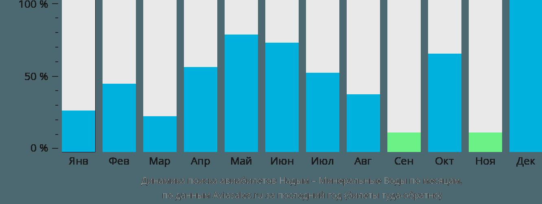 Динамика поиска авиабилетов из Надыма в Минеральные Воды по месяцам