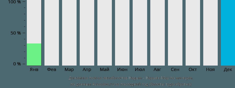 Динамика поиска авиабилетов из Надыма в Нарьян-Мар по месяцам