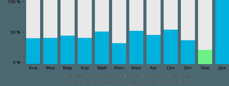 Динамика поиска авиабилетов из Надыма в Новосибирск по месяцам