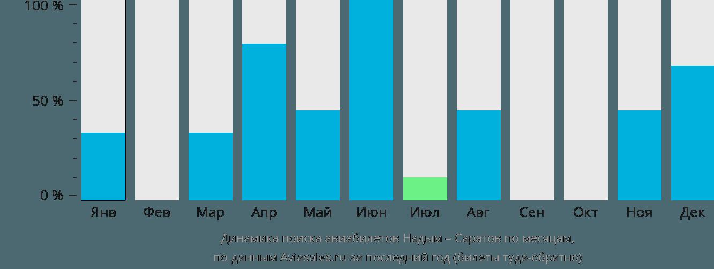 Динамика поиска авиабилетов из Надыма в Саратов по месяцам