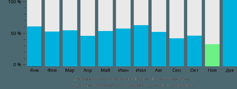 Динамика поиска авиабилетов из Надыма в Россию по месяцам