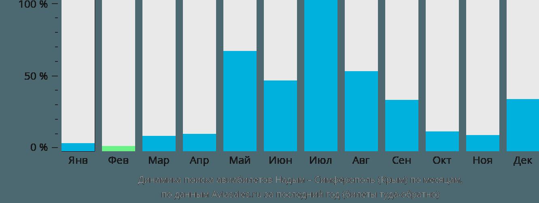 Динамика поиска авиабилетов из Надыма в Симферополь по месяцам