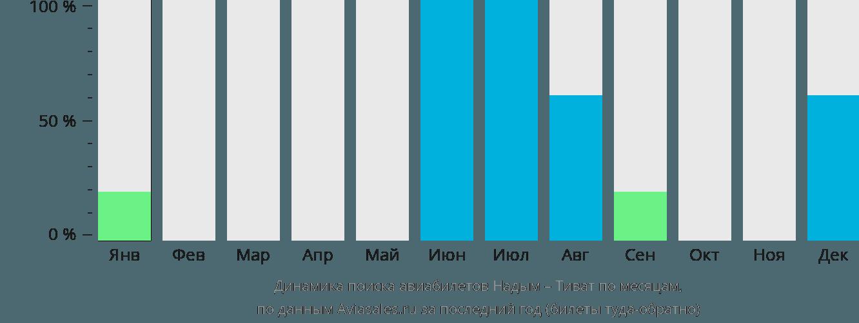 Динамика поиска авиабилетов из Надыма в Тиват по месяцам