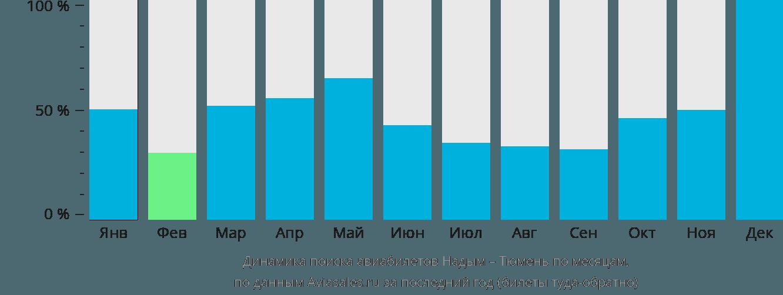 Динамика поиска авиабилетов из Надыма в Тюмень по месяцам