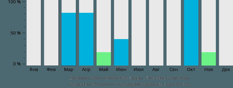Динамика поиска авиабилетов из Надыма в Тель-Авив по месяцам