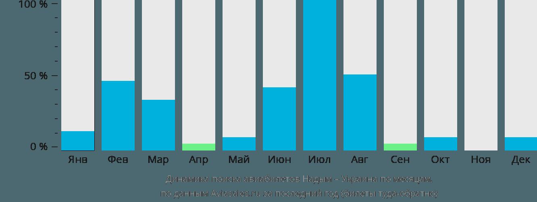 Динамика поиска авиабилетов из Надыма в Украину по месяцам