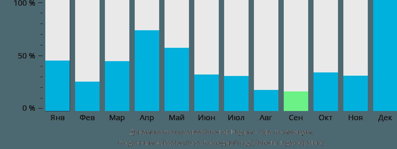 Динамика поиска авиабилетов из Надыма в Уфу по месяцам