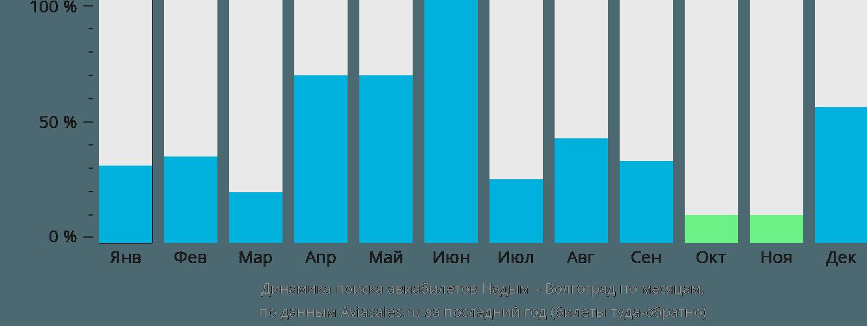 Динамика поиска авиабилетов из Надыма в Волгоград по месяцам