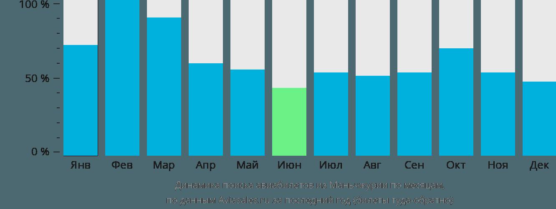 Динамика поиска авиабилетов из Маньчжурии по месяцам