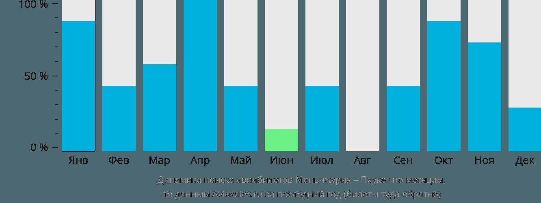 Динамика поиска авиабилетов из Маньчжурии на Пхукет по месяцам