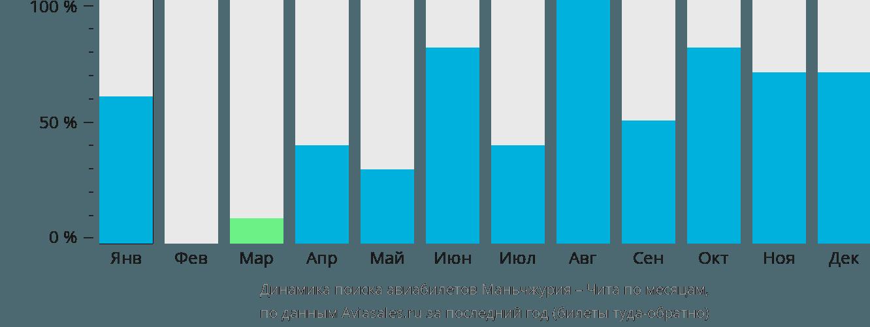 Динамика поиска авиабилетов из Маньчжурии в Читу по месяцам