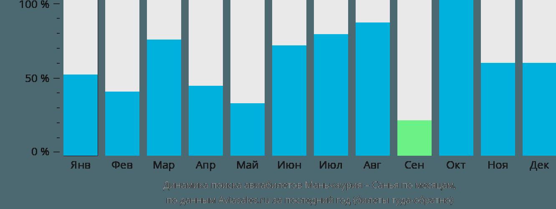 Динамика поиска авиабилетов из Маньчжурии в Санью по месяцам